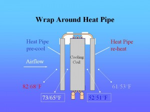 HPT-Wrap Around Heat Pipe