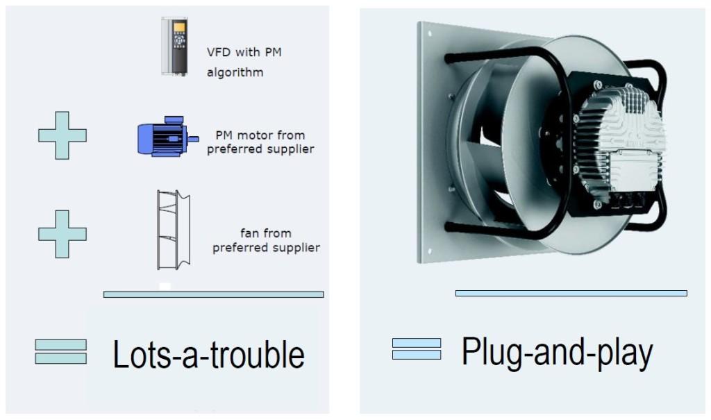 Ecm motors and fans learm more from dac sales dac sales for Ecm motors for hvac