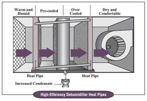 Wrap Around Heat Pipe Diagram Dac Sales