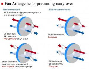 Fan Arrangement - Preventing Carryover