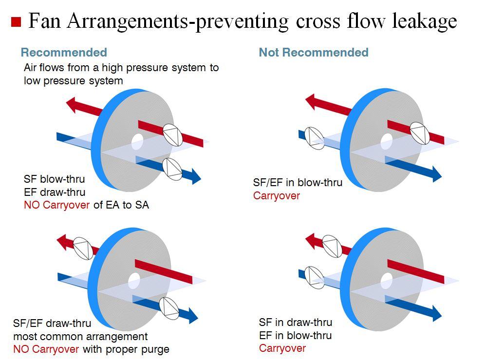 Fan Arrangement preventing cross flow leakage