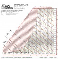 HPT - Psyc Chart