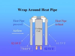 HPT-Wrap Around Heat Pipe