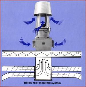 Strobic Air - Tri-Stack Fan