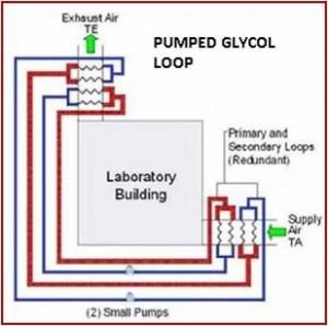 Pumped Glycol System