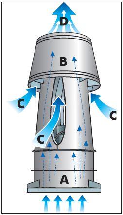 Strobic Air - Tri-Stack Fan - Dilution Diagram