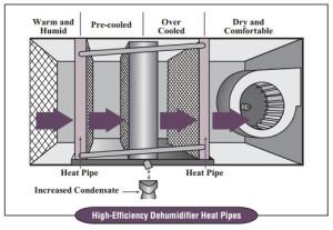 Wrap Around Heat Pipe - Diagram